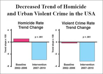 Decreased Trend of Homicide